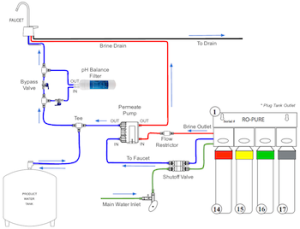 Buying and Installing a Reverse Osmosis Filter System ...